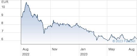 Greenvolt Energias Renovaveis SA performance chart