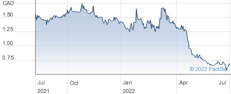 RIV Capital Inc performance chart