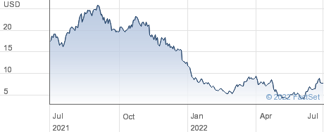Sana Biotechnology Inc performance chart