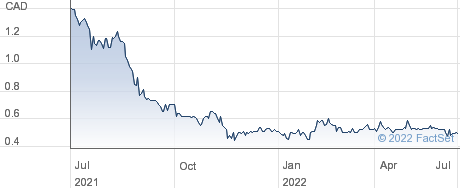 Whitehorse Gold Corp performance chart