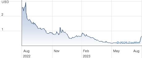 Aeye Inc performance chart