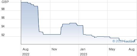 RETAIL CHAR 5% performance chart