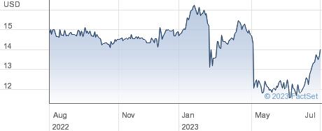 Affinity Bancshares Inc performance chart