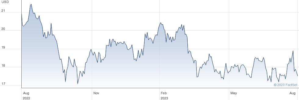 Netstreit Corp performance chart