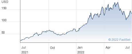 Alpha Metallurgical Resources Inc performance chart