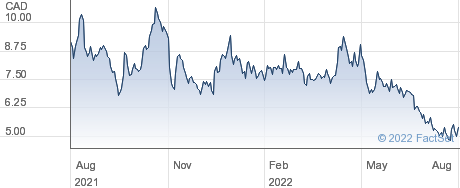 New Found Gold Corp performance chart