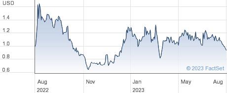 Connect Biopharma Holdings Ltd performance chart
