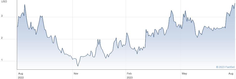 ThredUp Inc performance chart