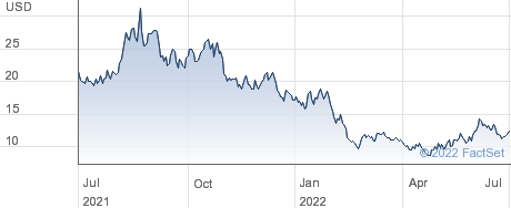 SEMrush Holdings Inc performance chart