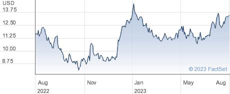 Hayward Holdings Inc performance chart