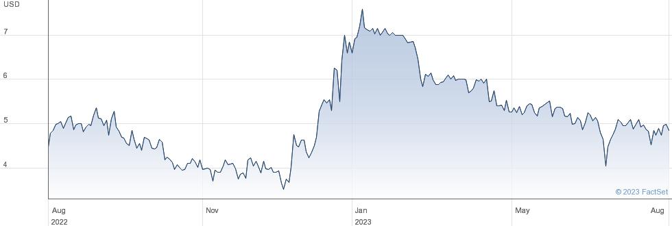 Global Blue Group Holding Ltd performance chart