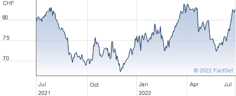 Banque Cantonale Vaudoise performance chart