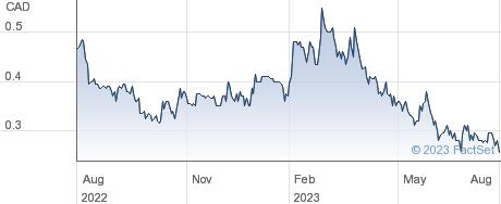 Phenom Resources Corp performance chart