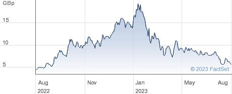 PROSPEX ENG performance chart