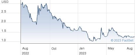 Evaxion Biotech A/S performance chart