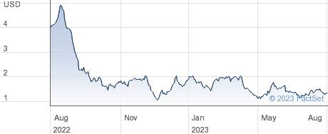 Skillsoft Corp performance chart