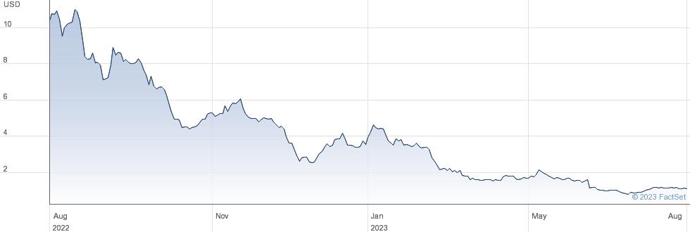 Joann Inc performance chart