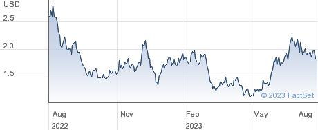 Blacksky Technology Inc performance chart