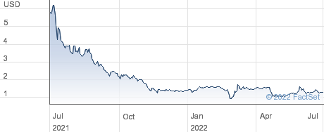 Waterdrop Inc performance chart