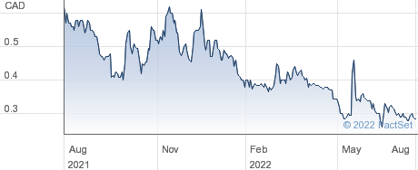 Pacton Gold Inc performance chart