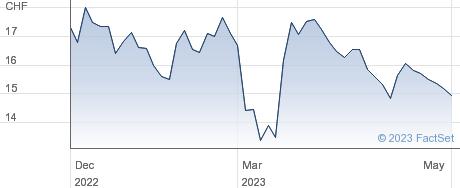 Montana Aerospace AG performance chart