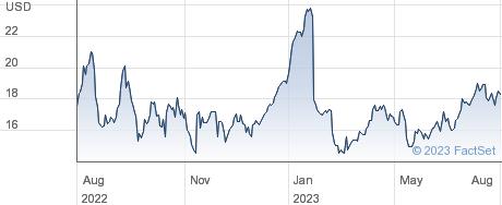 Ziprecruiter Inc performance chart