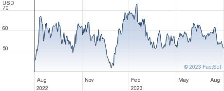 Piedmont Lithium Inc performance chart