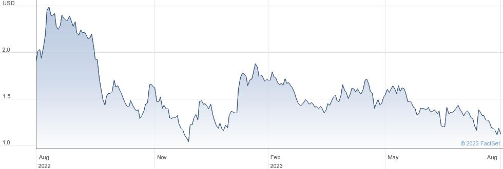 Ekso Bionics Holdings Inc performance chart