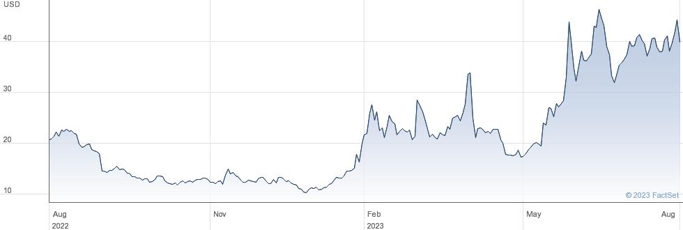 C3Ai Inc performance chart