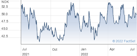 Aker Biomarine AS performance chart