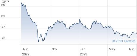 0 1/4% TR 31 performance chart