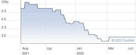CITIUS RES performance chart
