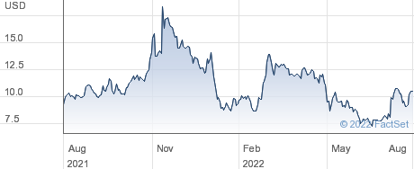 EyePoint Pharmaceuticals Inc performance chart