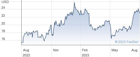 PowerSchool Holdings Inc performance chart