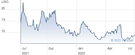 Rallybio Corp performance chart