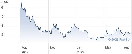 Longeveron Inc performance chart