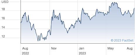 Corsair Gaming Inc performance chart