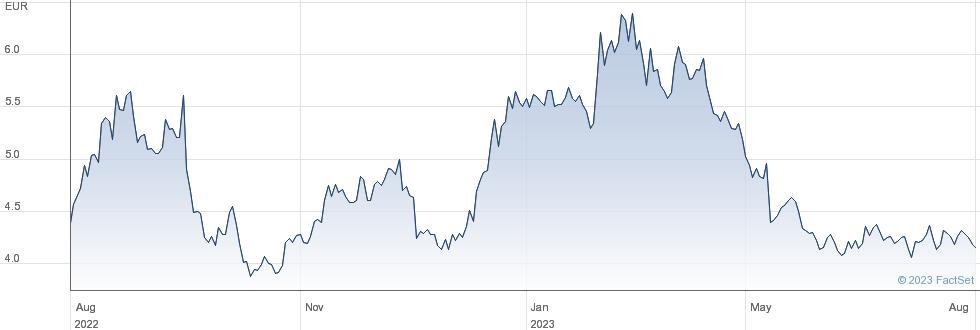 Soltec Power Holdings SA performance chart