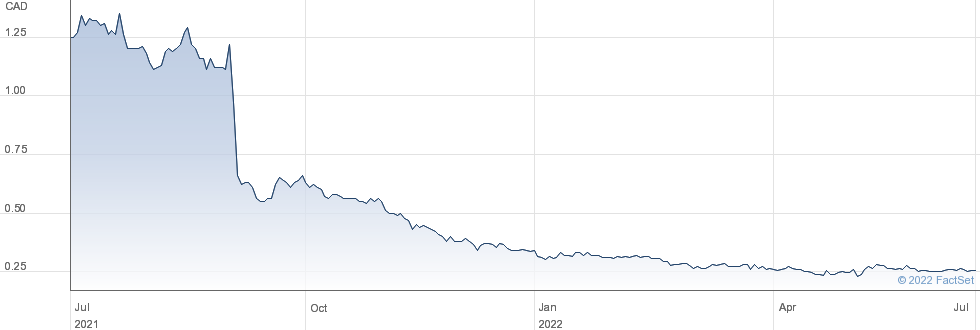 Silver Bull Resources Inc performance chart