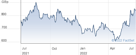 BURFORD CAP LD performance chart