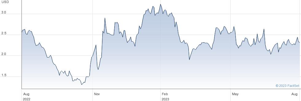 TrueCar Inc performance chart