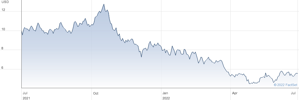 Cantaloupe Inc performance chart