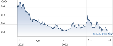 Liberty Defense Holdings Ltd performance chart