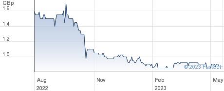 CYBA performance chart