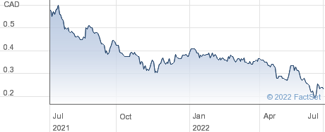 Ridgeline Minerals Corp performance chart