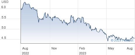 180 Degree Capital Corp performance chart
