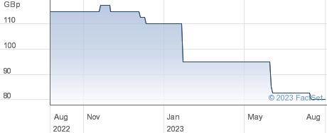 SIVOTA performance chart