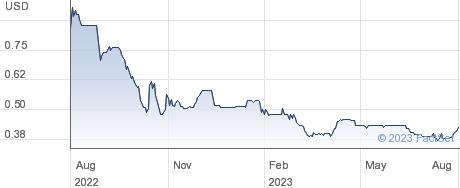 THE SCHIEHALLI. performance chart