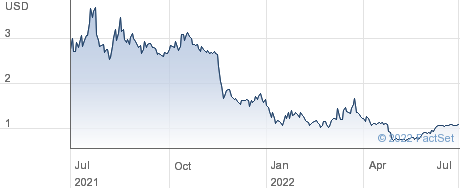Antelope Enterprise Holdings Ltd performance chart