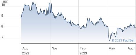 Arko Corp. performance chart